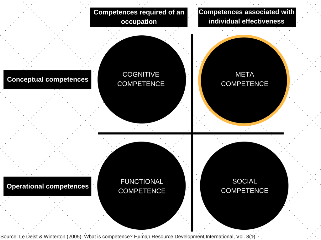 Competence typology